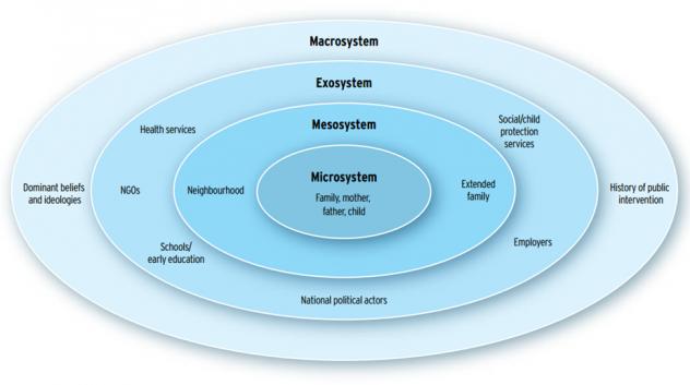 Universo de los actores y contextos en el soporte paterno y familiar, adaptado del modelo ecológico de desarrollo de los niños