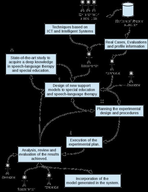 Plan de investigación del programa de investigación. Fuente: V. Robles-Bykbaev.